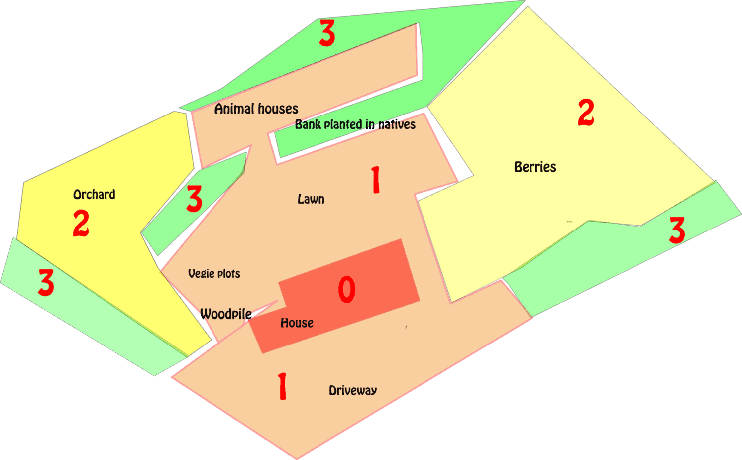 Using permaculture zones to design your homestead for Garden design zones